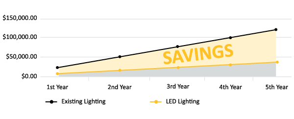 LED lighting savings for Mountain View Park